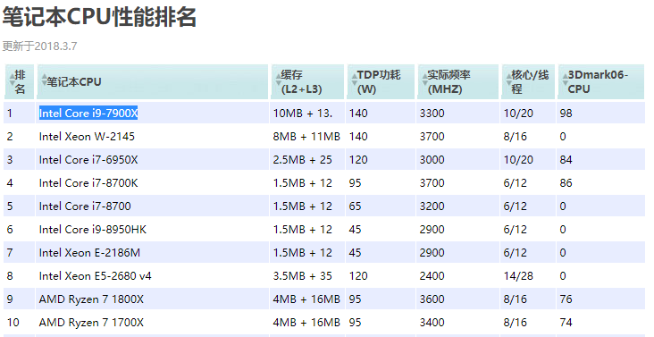 英特尔处理器排名_intel处理器性能排行_Intel各型号CPU处理器性能排名表(3)_中国排行网