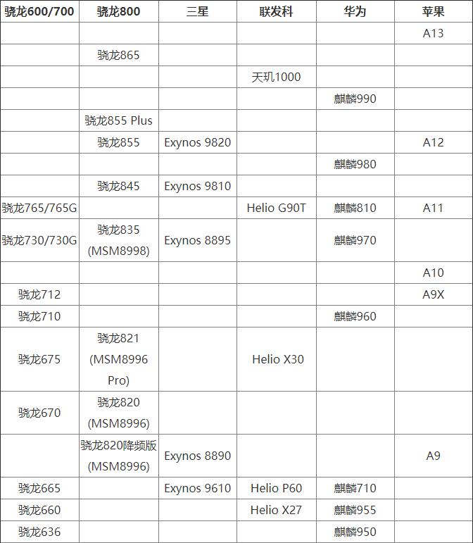 2020 cpu排行榜_i7处理器性能排行榜2020 i7 cpu排行6月天梯图跑分价格